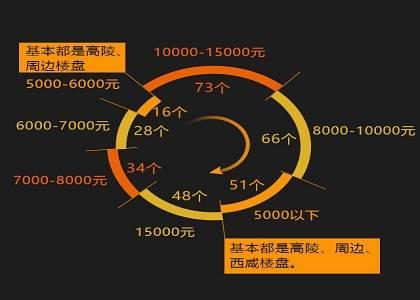 买房必看:西安6000元/平以下的楼盘还有吗?